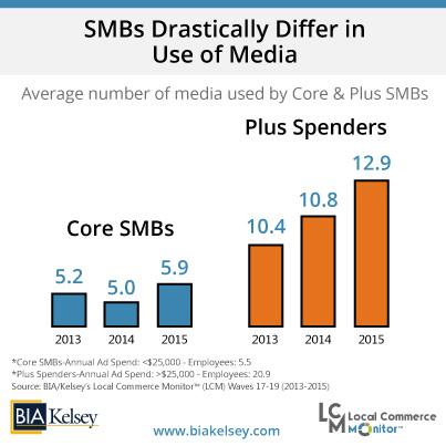 Core & Plus SMBs & Average Media Use (LCM 17 19)
