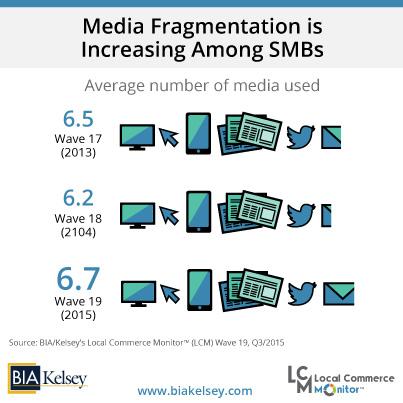 Media Fragmentation Increasing Among SMBs (LCM 19) V2