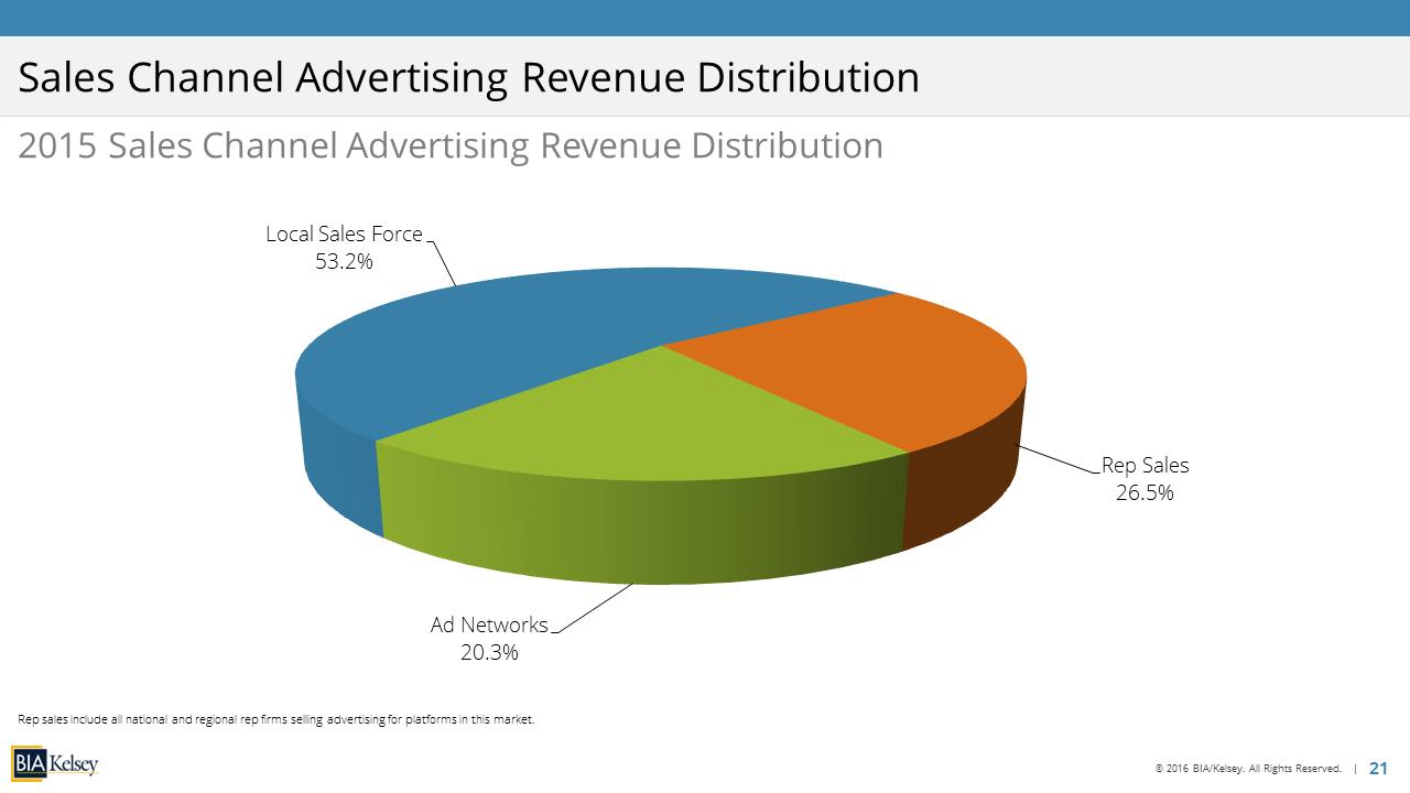 LCR Slide Screenshot – Sales Channel Rev Distribution