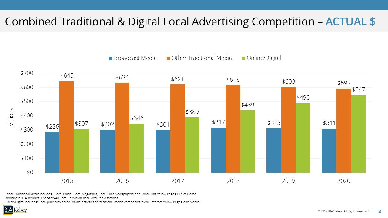 LCR Slide Screenshot – Traditional Digital Actual $