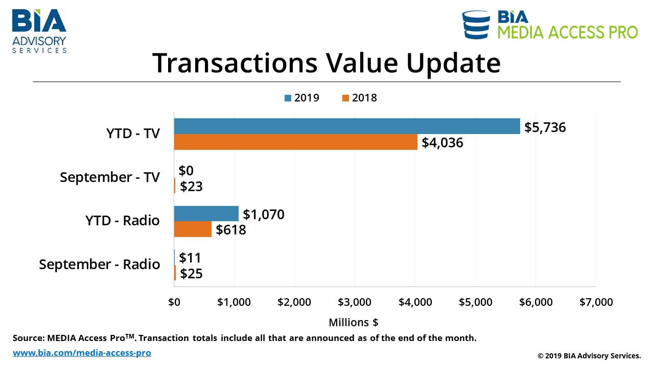 Transactions Value Update Oct 2019
